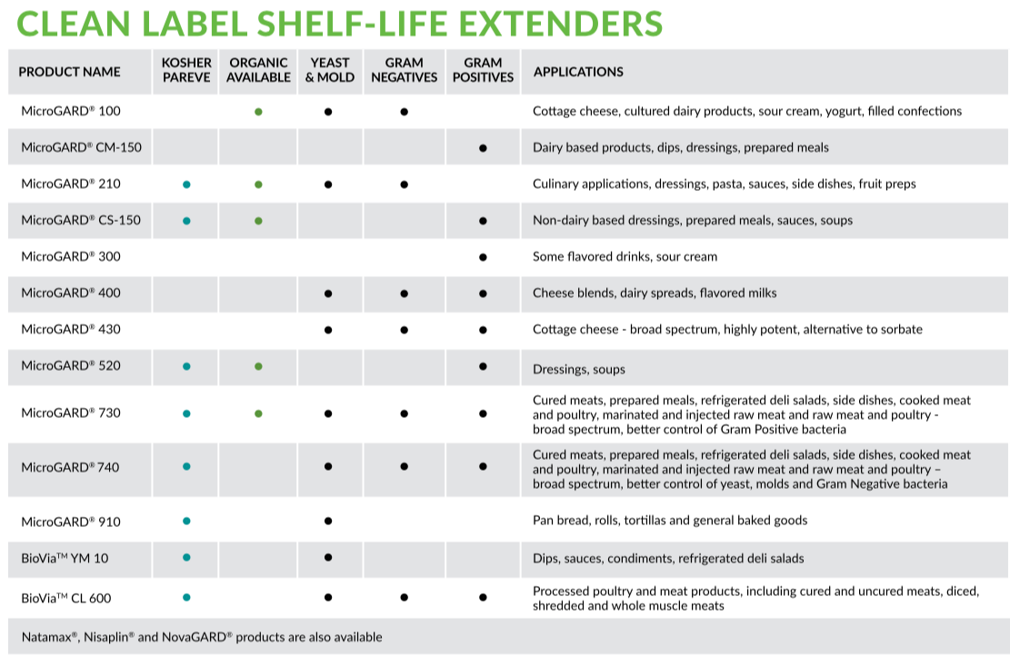 clean label antimicrobials chart