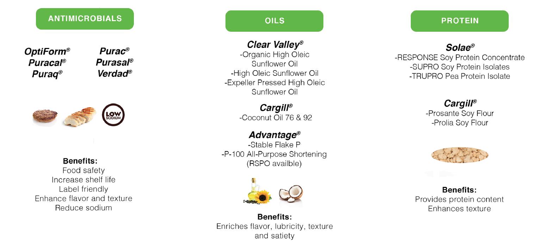 plant based meat ingredients
